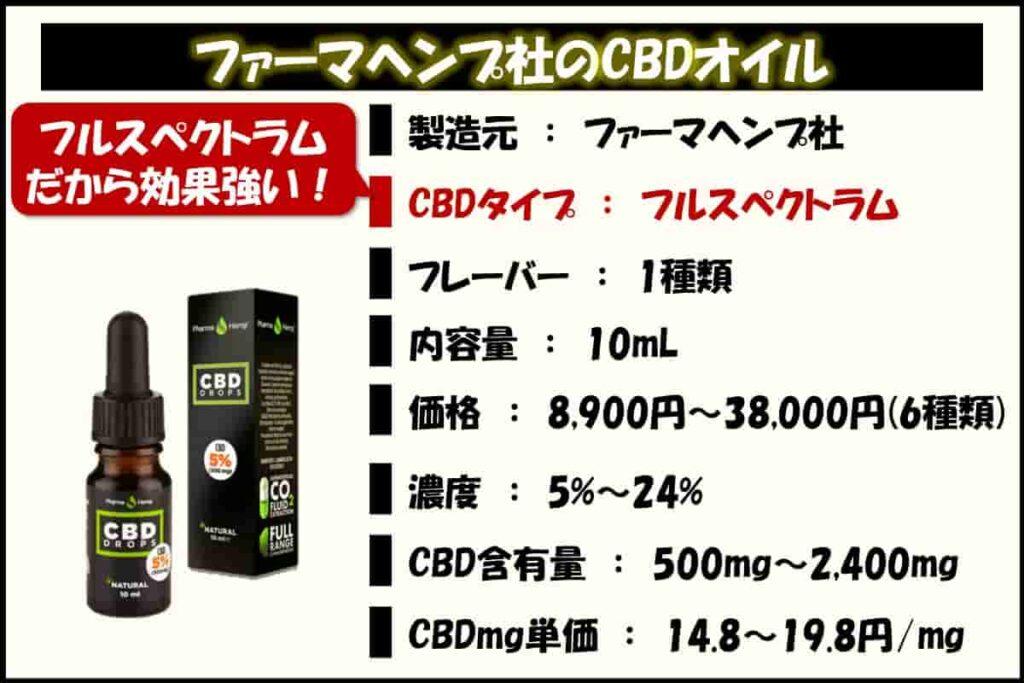 ファーマヘンプ社のCBDオイルはフルスペクトラムだから効果強い!