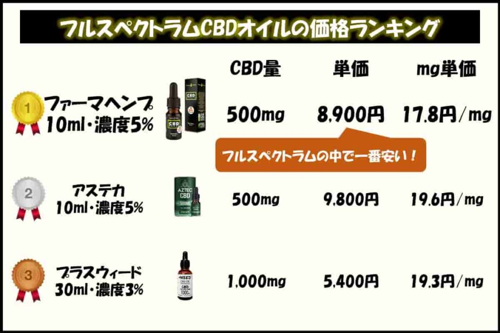 ファーマヘンプ社のCBDオイルはフルスペクトラムの中では価格がお手頃!